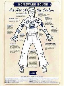 Diagram Of Common Sailor Tattoos And Their Respective