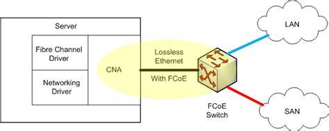 Converged network adapter - Wikipedia