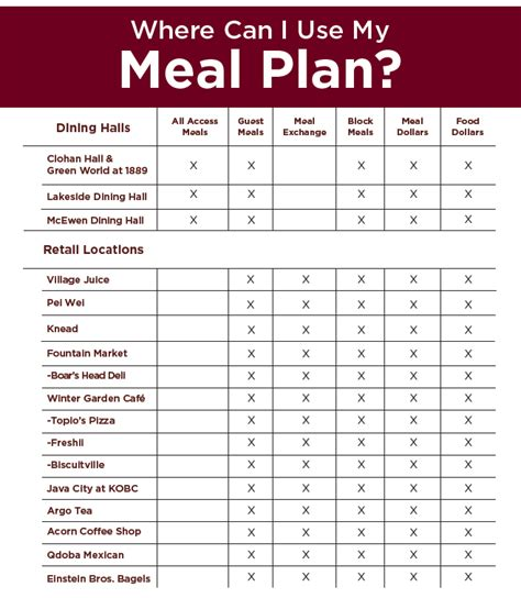 How To Find House Plans by Meal Plans Faq Elon Dining