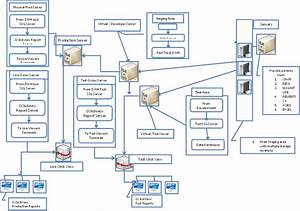 Detailed Architecture Flow Diagram Example