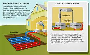 Benefits Of Ground Source Heat Pumps