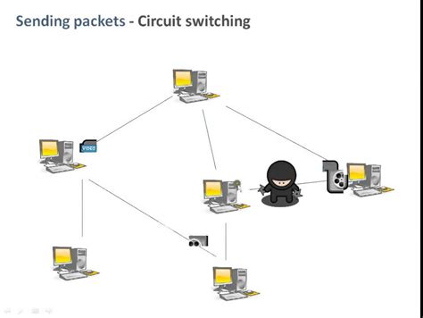 Circuit Switching Packet Youtube