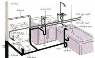 high rise kitchen faucet how to do the regular plumbing repairs at home with no professional help architecture admirers