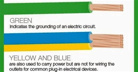 meaning of electrical wire color codes electrical engineering world eletronic electric