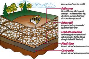 Sanitary Landfill Diagram