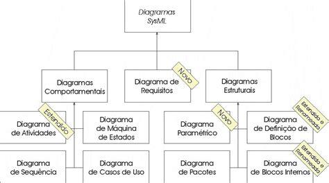 sysml brasil diagramas