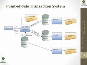 E Commerce and TPS