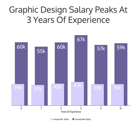 web design salary graphic design salary ubhexpo