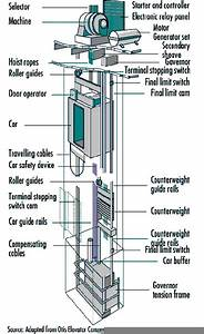 Elevators Parts List