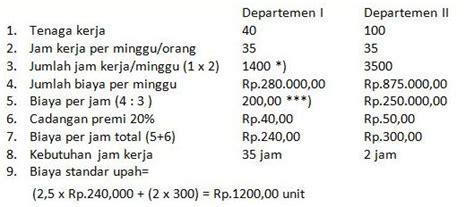 contoh soal dan jawaban akuntansi biaya biaya overhead pabrik doc