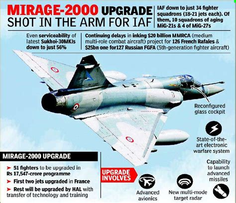 Amid Stalled Fighter Projects, Upgraded Mirage Cheers Iaf