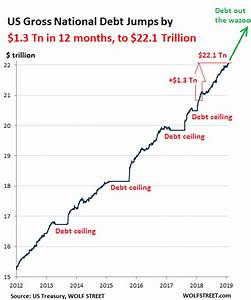 Federal Spending Chart 2011 Gdp Rose By 1 0 Trillion In 2018 Us Gov Debt By 1 3