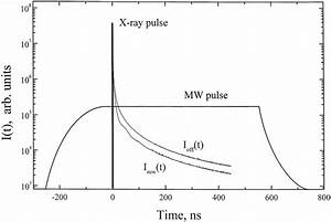 Scheme Of Experiment  A Mw Pulse And An X
