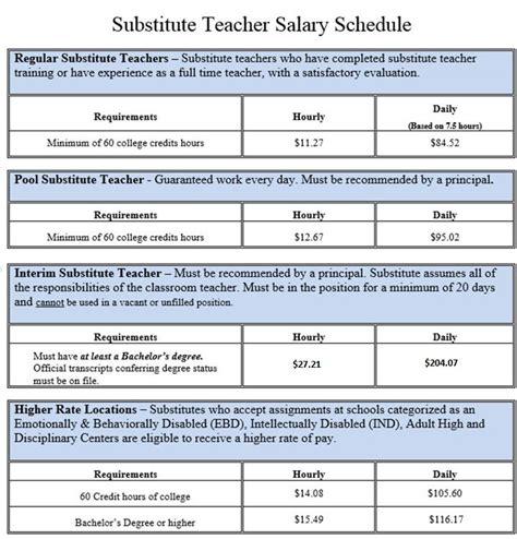 instructional staffing employment substitute teacher