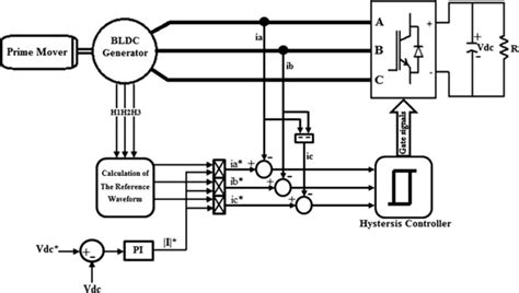 brushless generator system topology  active rectifier