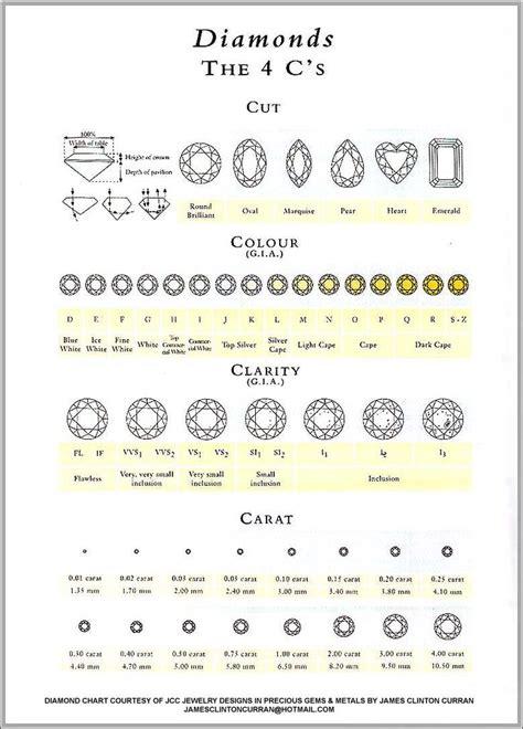 routine life measurements diamonds  grading cut clarity color carat  love