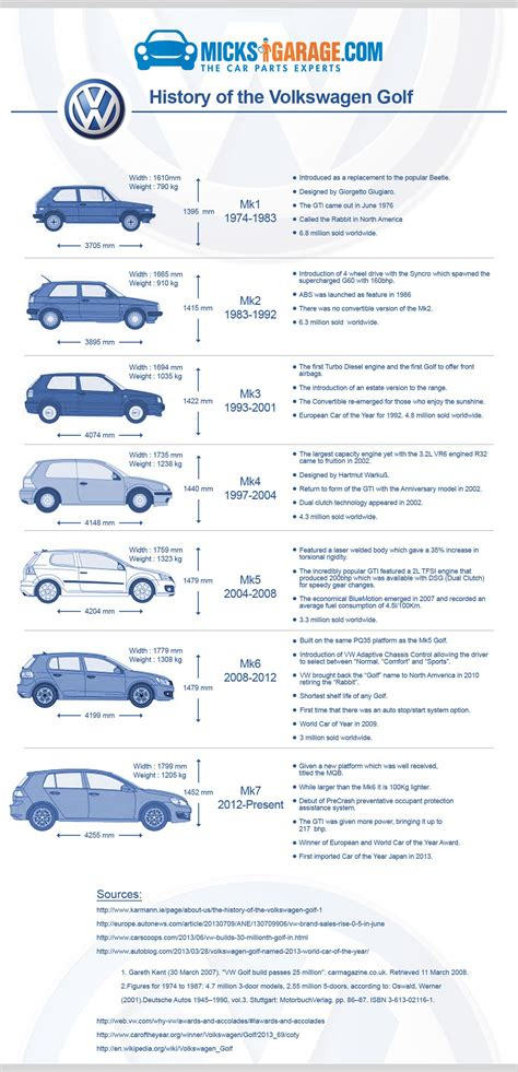 A history of the Volkswagen Golf. The 3rd best-selling car ...