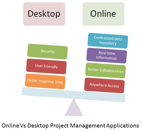 Online Vs Desktop Project Management Applications. Credit Card Categories Dr Merchant Pediatrics. Small Business Accept Credit Cards. Tourism Masters Degree Box Braids Hair Growth. Wishing Well Wedding Registry. Colleges In Orlando Area Website Design Cost. No Cost Refinance Rates Certificat Of Deposit. Philadelphia Flyers Credit Card. Can You Convert A Roth Ira To A Traditional Ira