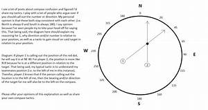 How Do You Call Out Compass Bearings And  Or Direction