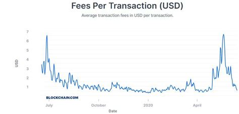 When the memory pool grows too large, transactions are evicted starting from the bottom of the list. Bitcoin's Average Confirmation Time Down 97% In One Month - BTCHOW.COM?