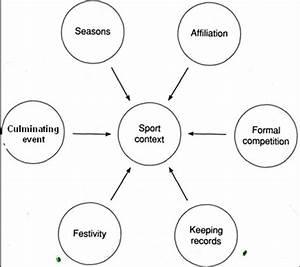 Sport Education Model  Siedentop  1994  P 8