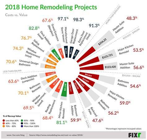 residential remodeling projects  highest return