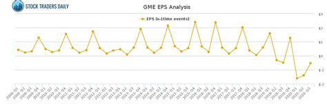 How to trade Gamestop $GME With Risk Controls