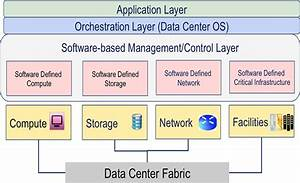 The Evolution of Software-Defined Data Centers   2015-12 ...