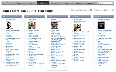 Top World Songs Charts On Itunes Store Uk