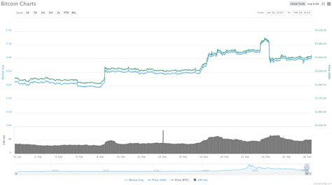 El precio de bitcoin (btc) hoy es de $57.503 con un volumen de comercio de $65.060.947.450 en 24 horas. Análisis del precio de Bitcoin en Febrero, 2019.