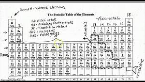 Label Your Periodic Table