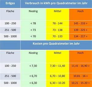 Gasverbrauch Pro Jahr : heizkosten pro quadratmeter im vergleich ~ Lizthompson.info Haus und Dekorationen