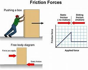 Kinetic Coefficient Of Friction Definition
