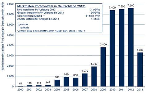 photovoltaikanlagen in deutschland solarleistung in deutschland pv solarthermie