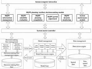 Framework Of Hqpf Planning Decision