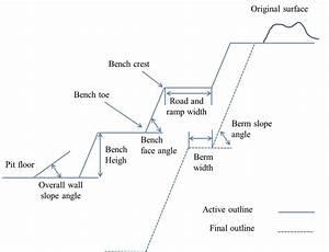 Open Pit Nomenclature  Calder Et Al   1997   4