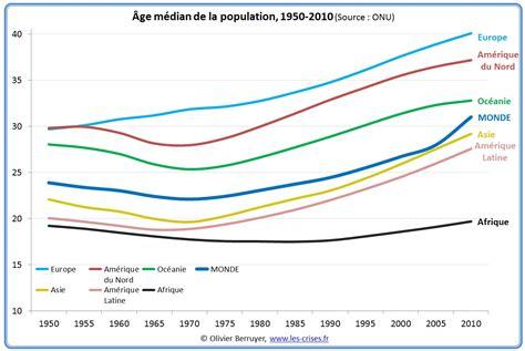 Espérance De Vie Moyen Age by 187 1220 D 233 Mographie 226 Ges M 233 Dians Des Populations