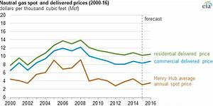 Changes In Natural Gas Spot Prices May Not Quickly