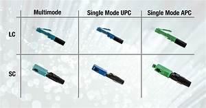 Choosing Fiber Connectors