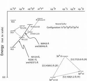 Grotrian Diagram Of Sulphur Indicating Spectral Abundance