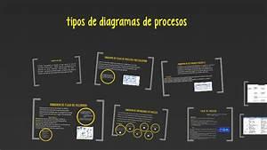 Tipos De Diagramas De Procesos By Jessica Cubaque On Prezi