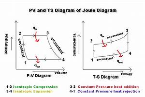 Diagram  Gas Turbine Pv And Ts Diagram Full Version Hd