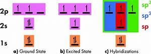 Electronic Configuration Diagram Vs Energy For Carbon Atom