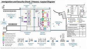 Immigration And Security Check Area