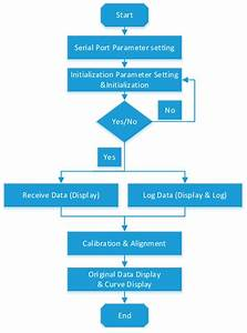 Mgwd Data Collection Software Process Flow Diagram
