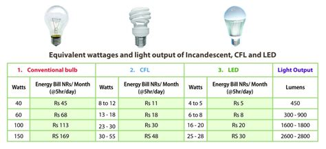 garage lights led best lighting choices to save you