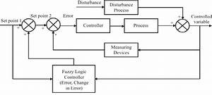 Block Diagram Of Fuzzy Logic Controller The Development Of