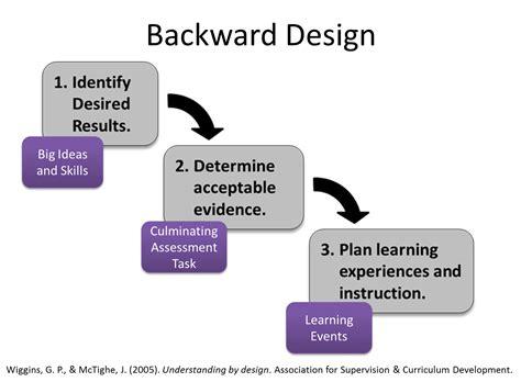 backwards planning template backward design