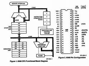 Intel 8088 Microprocessor Block Diagram