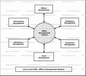 Flow Chart Of Hostel Management System  U2013 Hostel Database